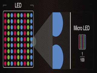 Display LED - Micro LED e mini LED.