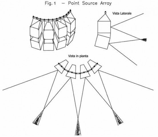 Vertical Line Array: una moda o attuale Stato dell'arte nel Sound Reinforcement?