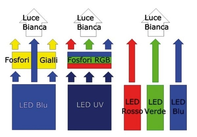 Diodi LED - seconda parte